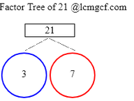 what is the prime factorization of 21