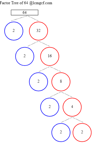 Factor Tree Calculator to know the Factor Tree of 64, its prime multiples -  lcmgcf.com