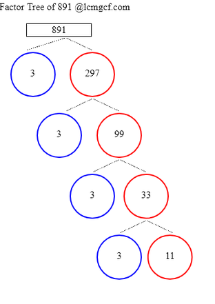 Factor Tree Calculator to know the Factor Tree of 891, its prime multiples  - lcmgcf.com